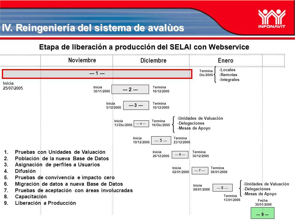 Noviembre --- 1 --- Inicia 25/07/2005 Etapa de liberación a producción del SELAI con Webservice --- 3 --- Diciembre Termina Dic/2005 IV. Reingeniería