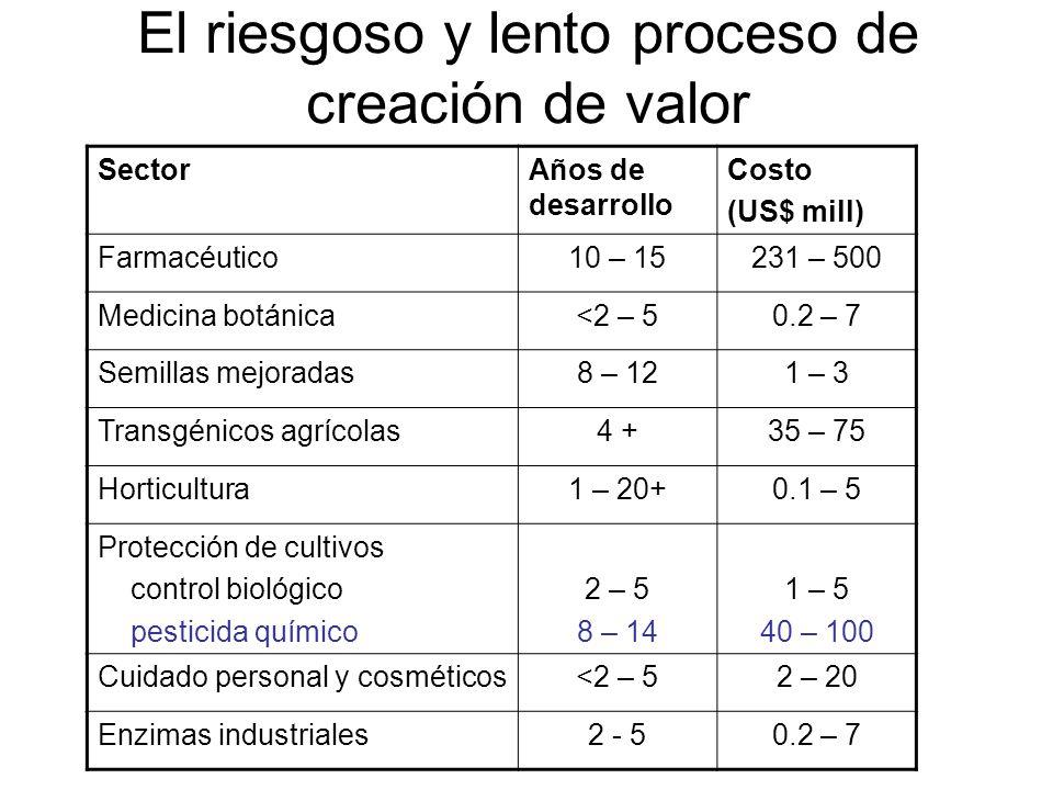 El riesgoso y lento proceso de creación de valor SectorAños de desarrollo Costo (US$ mill) Farmacéutico10 – 15231 – 500 Medicina botánica<2 – 50.2 – 7