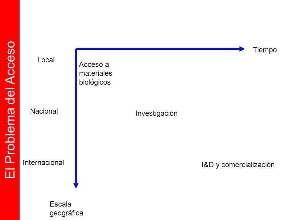 Tiempo Escala geográfica Local Nacional Internacional Acceso a materiales biológicos Investigación I&D y comercialización El Problema del Acceso