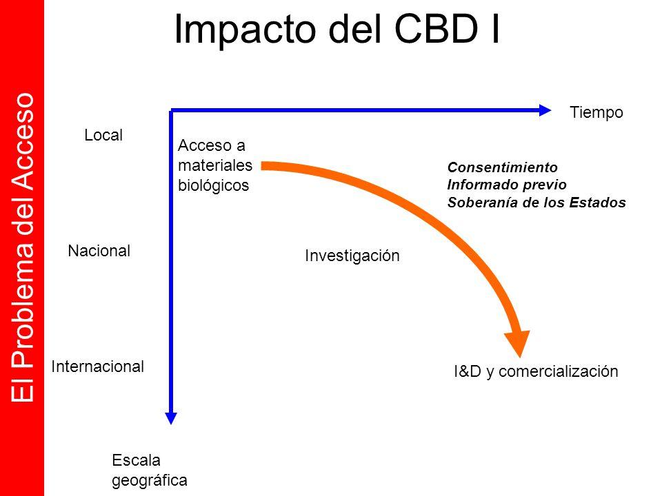 Tiempo Escala geográfica Local Nacional Internacional Acceso a materiales biológicos Investigación I&D y comercialización El Problema del Acceso Conse