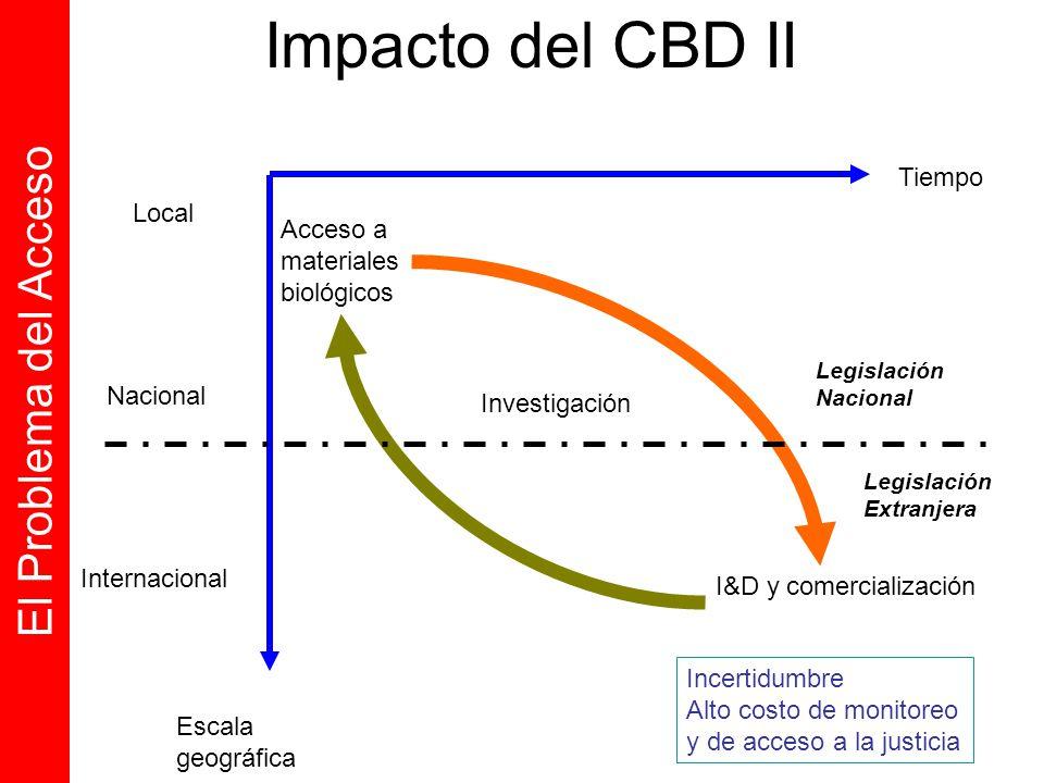 Tiempo Escala geográfica Local Nacional Internacional Acceso a materiales biológicos Investigación I&D y comercialización El Problema del Acceso Impac