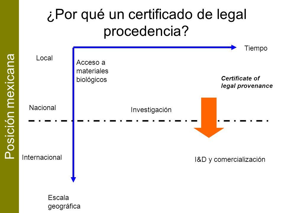 Tiempo Escala geográfica Local Nacional Internacional Acceso a materiales biológicos Investigación I&D y comercialización Posición mexicana ¿Por qué u