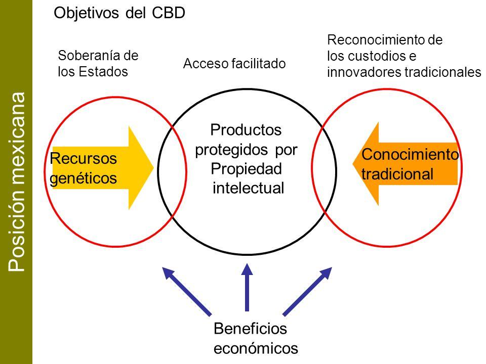 Soberanía de los Estados Reconocimiento de los custodios e innovadores tradicionales Objetivos del CBD Beneficios económicos Acceso facilitado Posició
