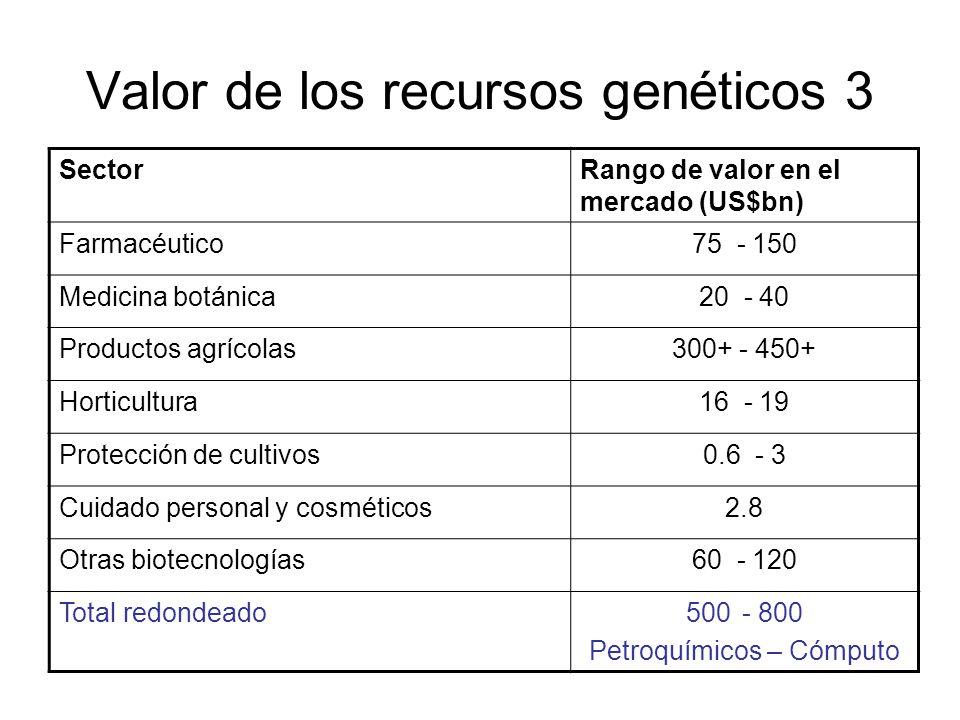 Valor de los recursos genéticos 3 SectorRango de valor en el mercado (US$bn) Farmacéutico75 - 150 Medicina botánica20 - 40 Productos agrícolas300+ - 4