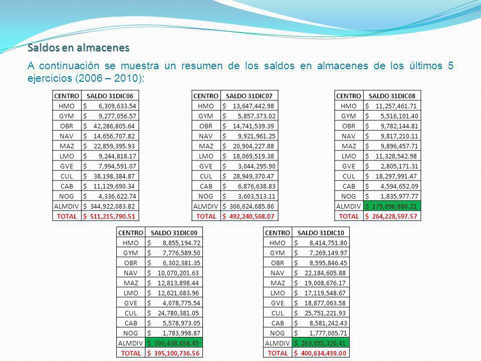 Saldos en almacenes A continuación se muestra un resumen de los saldos en almacenes de los últimos 5 ejercicios (2006 – 2010): CENTROSALDO 31DIC06 HMO