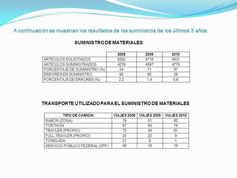 A continuación se muestran los resultados de los suministros de los últimos 3 años: 200820092010 ARTÍCULOS SOLICITADOS 838267164931 ARTÍCULOS SUMINIST