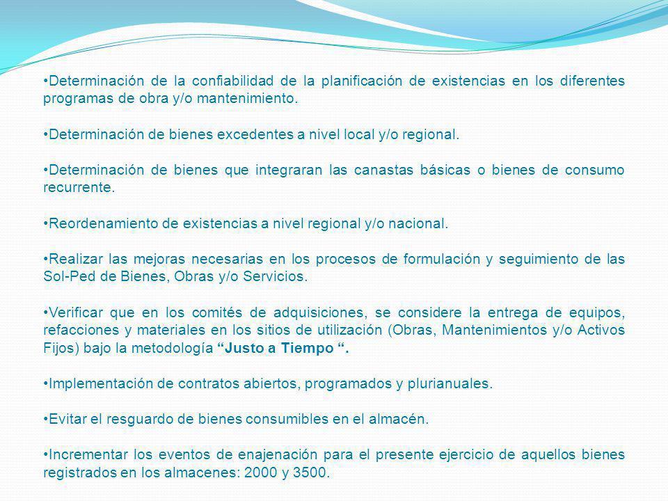 Determinación de la confiabilidad de la planificación de existencias en los diferentes programas de obra y/o mantenimiento. Determinación de bienes ex