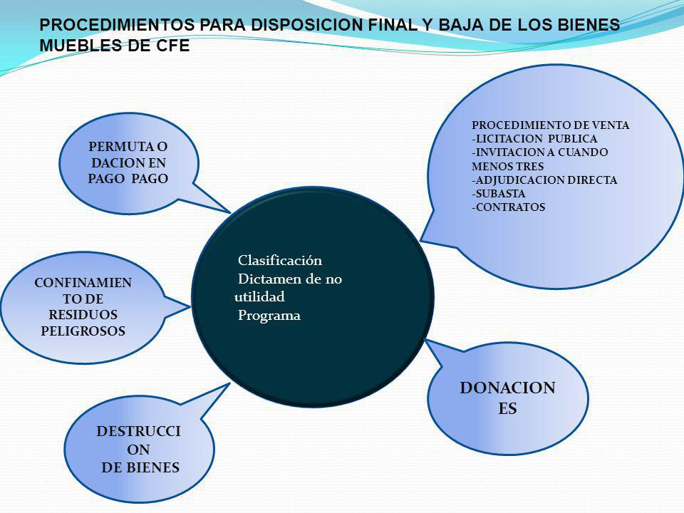 Clasificación Dictamen de no utilidad Programa PROCEDIMIENTO DE VENTA -LICITACION PUBLICA -INVITACION A CUANDO MENOS TRES -ADJUDICACION DIRECTA -SUBAS
