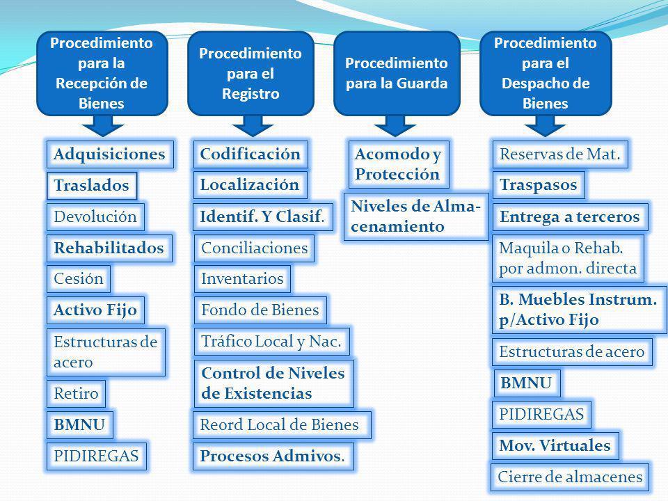 Procedimiento para la Recepción de Bienes Procedimiento para el Registro Procedimiento para la Guarda Procedimiento para el Despacho de Bienes Adquisi