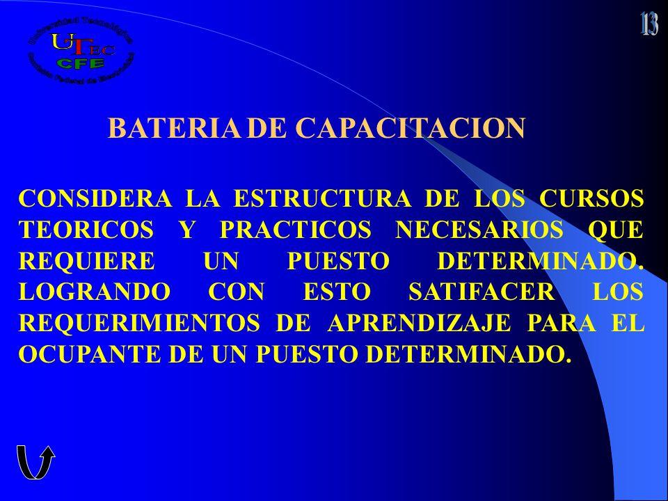 BATERIA DE CAPACITACION CONSIDERA LA ESTRUCTURA DE LOS CURSOS TEORICOS Y PRACTICOS NECESARIOS QUE REQUIERE UN PUESTO DETERMINADO. LOGRANDO CON ESTO SA