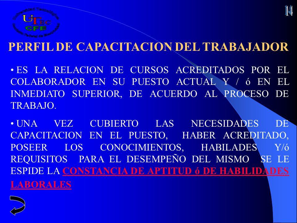 PERFIL DE CAPACITACION DEL TRABAJADOR ES LA RELACION DE CURSOS ACREDITADOS POR EL COLABORADOR EN SU PUESTO ACTUAL Y / ó EN EL INMEDIATO SUPERIOR, DE A
