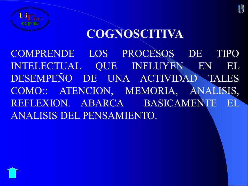 COGNOSCITIVA COMPRENDE LOS PROCESOS DE TIPO INTELECTUAL QUE INFLUYEN EN EL DESEMPEÑO DE UNA ACTIVIDAD TALES COMO:: ATENCION, MEMORIA, ANALISIS, REFLEX