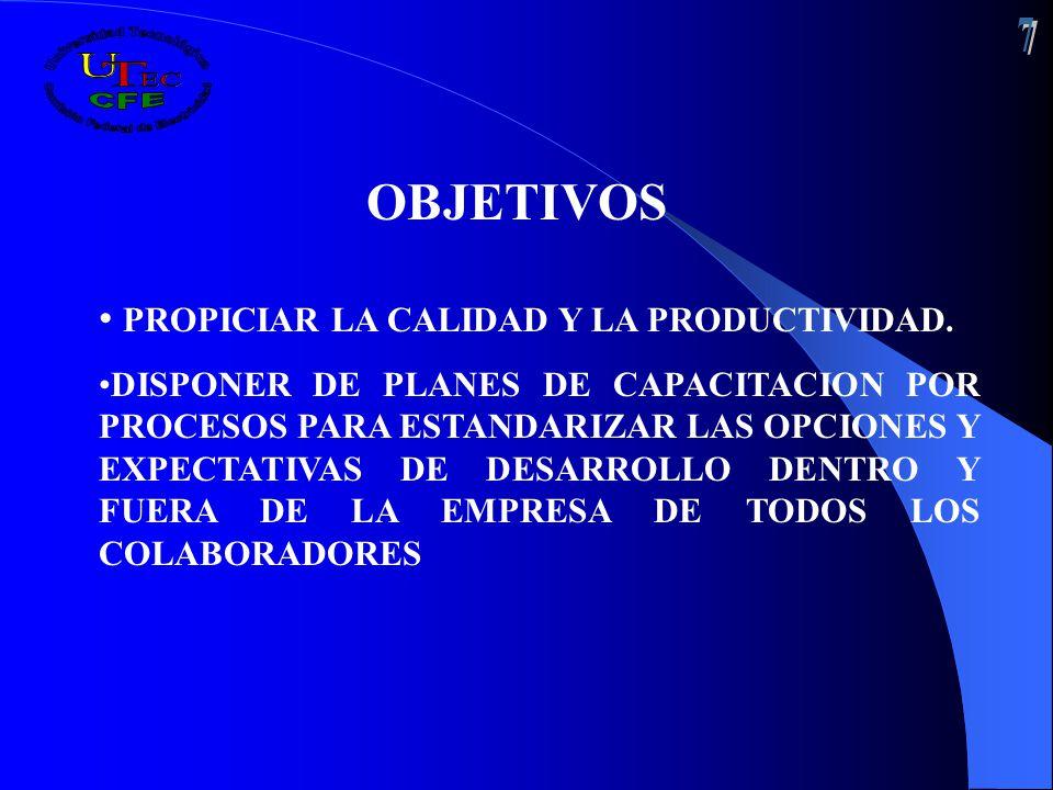 OBJETIVOS PROPICIAR LA CALIDAD Y LA PRODUCTIVIDAD. DISPONER DE PLANES DE CAPACITACION POR PROCESOS PARA ESTANDARIZAR LAS OPCIONES Y EXPECTATIVAS DE DE