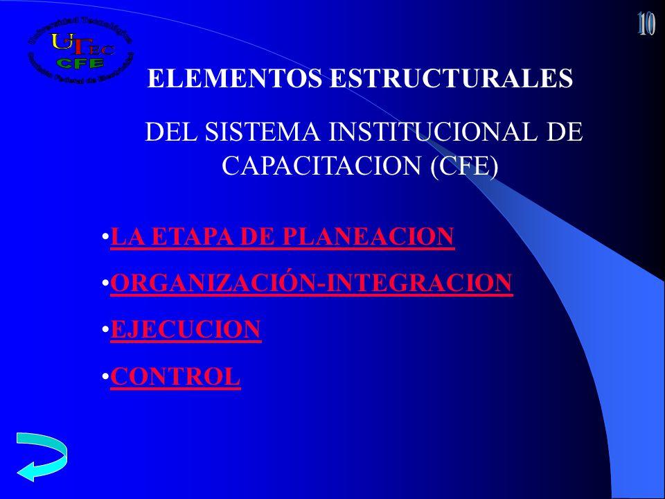 ELEMENTOS ESTRUCTURALES DEL SISTEMA INSTITUCIONAL DE CAPACITACION (CFE) LA ETAPA DE PLANEACION ORGANIZACIÓN-INTEGRACION EJECUCION CONTROL
