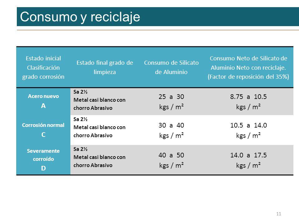 Consumo y reciclaje Estado inicial Clasificación grado corrosión Estado final grado de limpieza Consumo de Silicato de Aluminio Consumo Neto de Silica