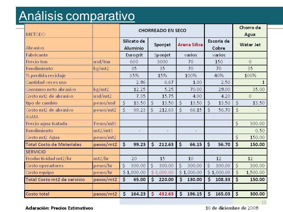 Análisis comparativo 12