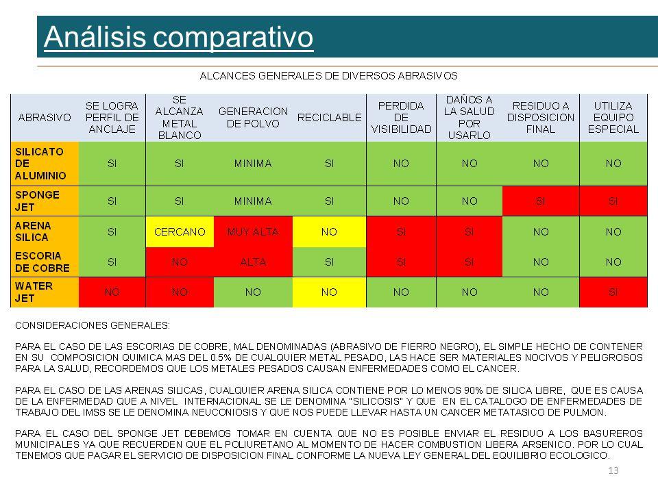 Análisis comparativo 13