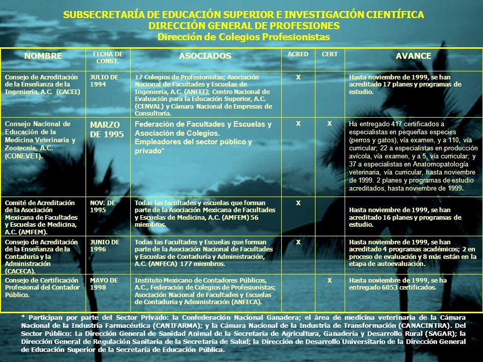 Hasta noviembre de 1999, no ha emitido ningún dictamen de acreditación. XInstituto Nacional de Estadística y Geografía e Informática (INEGI). Universi