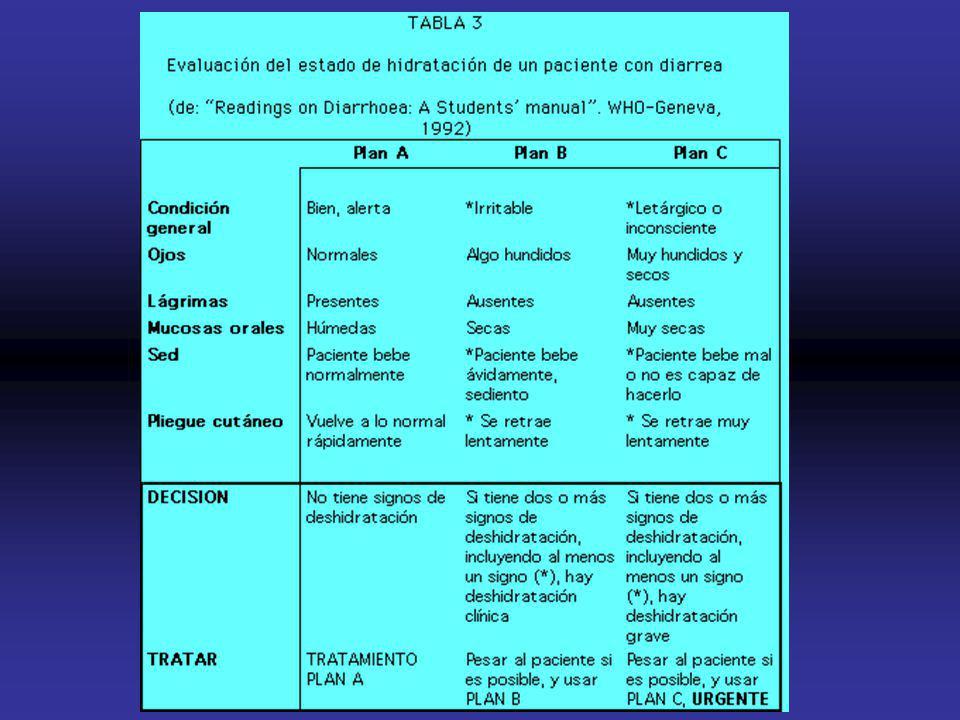 Diarreas TRATAMIENTO (3). Cuando la deshidratación es grave hay que reponer los líquidos por vía endovenosa, controlando los electrolitos y con el pac
