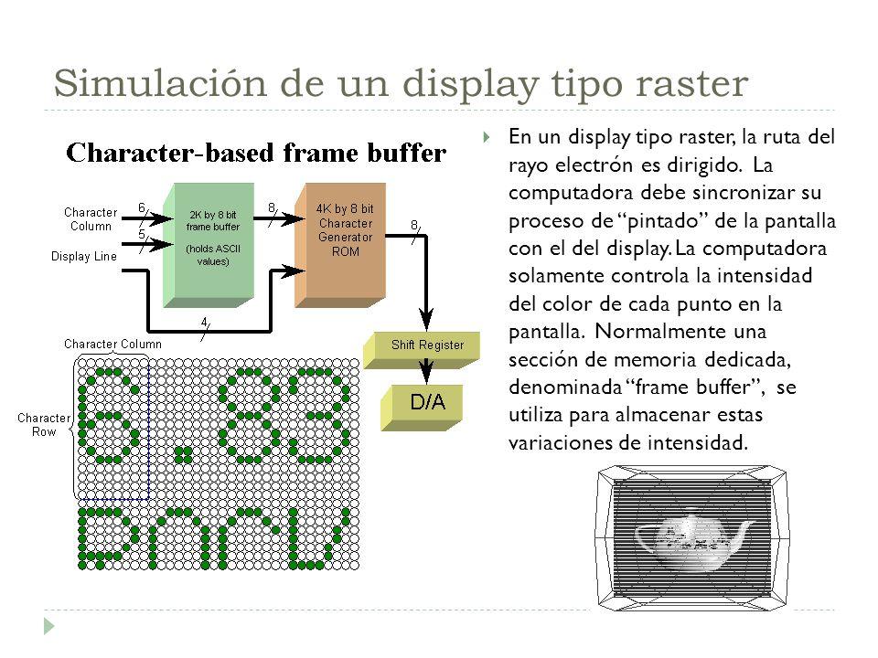 Simulación de un display tipo raster En un display tipo raster, la ruta del rayo electrón es dirigido. La computadora debe sincronizar su proceso de p
