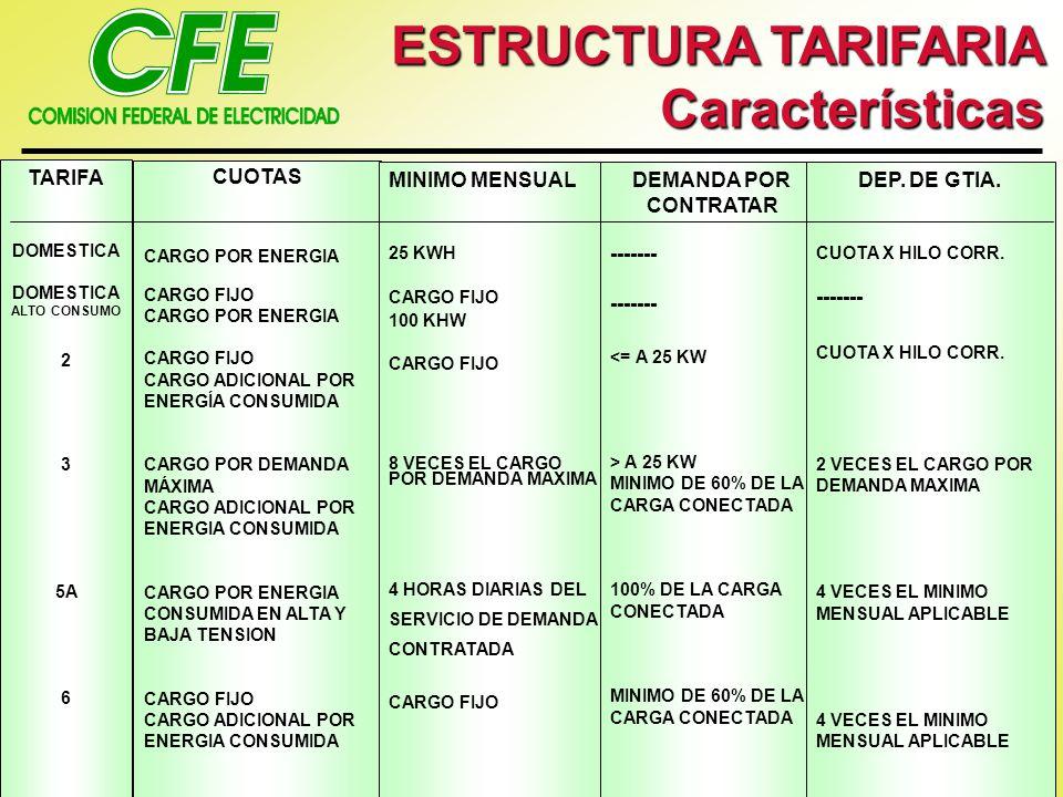 ESTRUCTURA TARIFARIA Características TARIFA DOMESTICA ALTO CONSUMO 2 3 5A 6 CUOTAS CARGO POR ENERGIA CARGO FIJO CARGO POR ENERGIA CARGO FIJO CARGO ADI