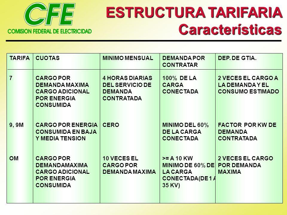ESTRUCTURA TARIFARIA Características TARIFA 7 9, 9M OM CUOTAS CARGO POR DEMANDA MAXIMA CARGO ADICIONAL POR ENERGIA CONSUMIDA CARGO POR ENERGIA CONSUMI