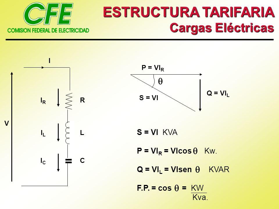 ESTRUCTURA TARIFARIA Cargas Eléctricas = V I IRIR ILIL ICIC R L C P = VI R S = VI Q = VI L S = VI KVA P = VI R = VIcos Kw. Q = VI L = VIsen KVAR F.P.