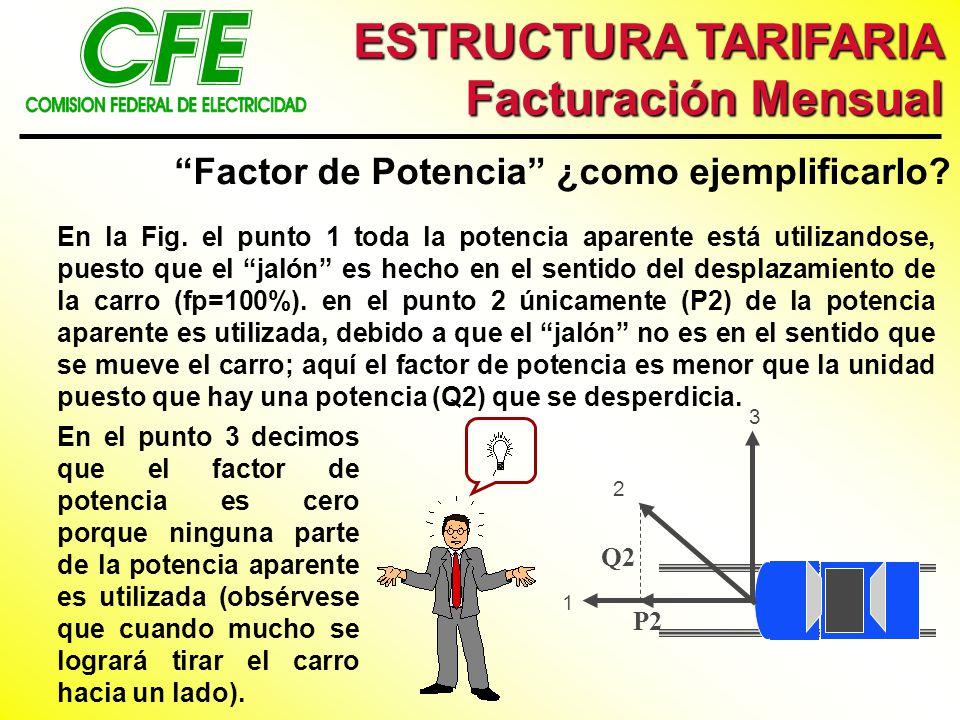 ESTRUCTURA TARIFARIA Facturación Mensual En la Fig. el punto 1 toda la potencia aparente está utilizandose, puesto que el jalón es hecho en el sentido