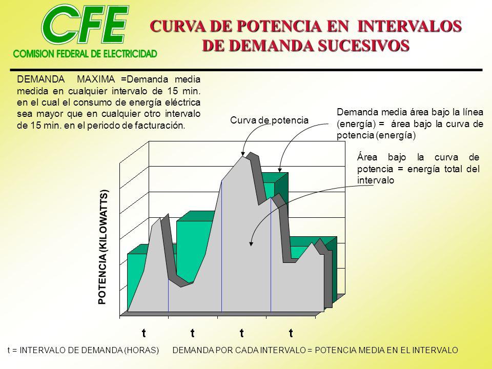 CURVA DE POTENCIA EN INTERVALOS DE DEMANDA SUCESIVOS DEMANDA MAXIMA =Demanda media medida en cualquier intervalo de 15 min. en el cual el consumo de e