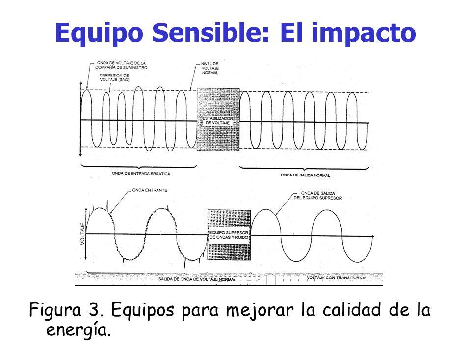 Equipo Sensible: El impacto Dispositivos como los reguladores o estabilizadores de voltaje, UPS, supresores de onda y de picos, son ampliamente comerc