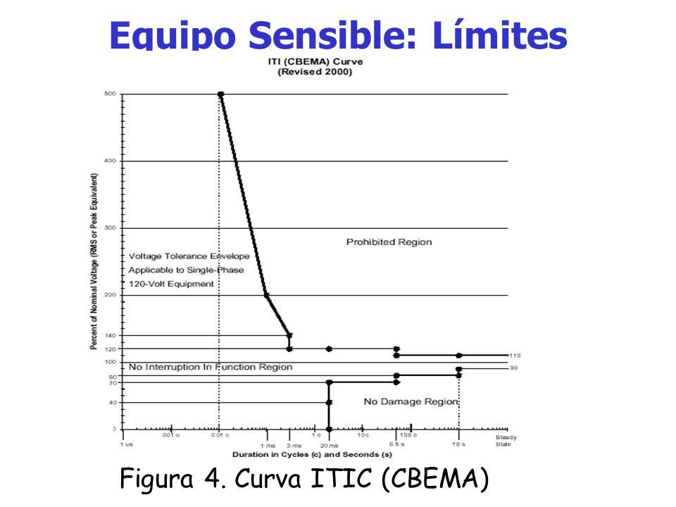 Equipo Sensible: Límites La publicación FIPS (Federal Information Processing Standards) incluye un perfil de la curva CBEMA que es considerado para el