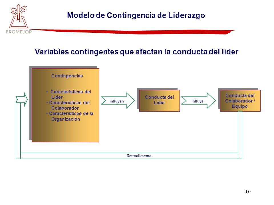 10 Variables contingentes que afectan la conducta del líder Contingencias Características del Líder Características del Colaborador Características de