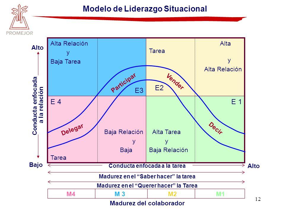 12 Modelo de Liderazgo Situacional Conducta enfocada a la tarea Madurez en el Saber hacer la tarea Madurez en el Querer hacer la Tarea Madurez del col