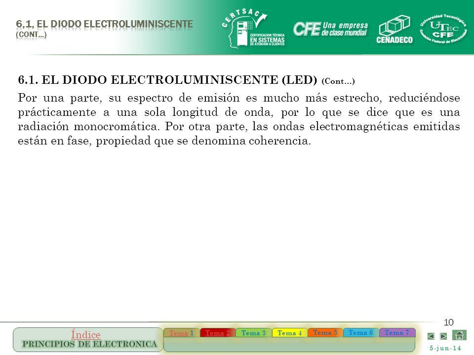 5-jun-14 TemaTema 1 TemaTema 1 TemaTema 22 TemaTema 22 Tema 3 Tema 4 Tema 5 Tema 6 Tema 7 Índice 10 6.1. EL DIODO ELECTROLUMINISCENTE (LED) (Cont…) Po