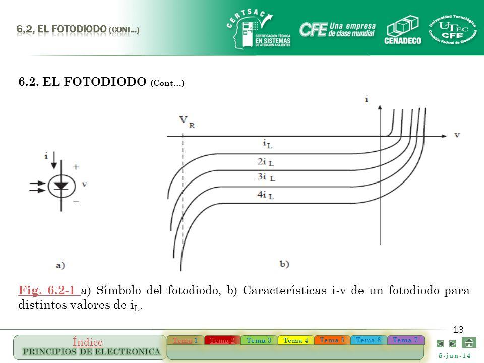 5-jun-14 TemaTema 1 TemaTema 1 TemaTema 22 TemaTema 22 Tema 3 Tema 4 Tema 5 Tema 6 Tema 7 Índice 13 6.2. EL FOTODIODO (Cont…) Fig. 6.2-1 Fig. 6.2-1 a)