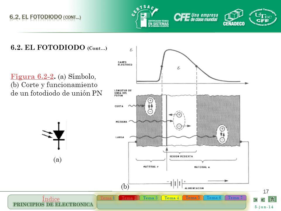 5-jun-14 TemaTema 1 TemaTema 1 TemaTema 22 TemaTema 22 Tema 3 Tema 4 Tema 5 Tema 6 Tema 7 Índice 17 (a) (b) Figura 6.2-2Figura 6.2-2. (a) Símbolo, (b)
