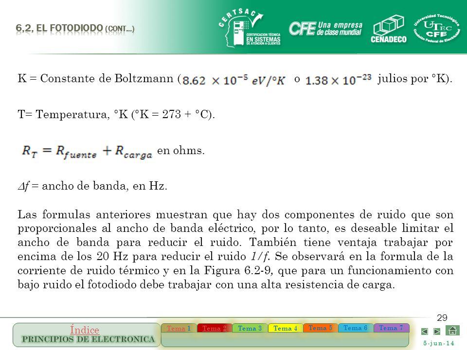 5-jun-14 TemaTema 1 TemaTema 1 TemaTema 22 TemaTema 22 Tema 3 Tema 4 Tema 5 Tema 6 Tema 7 Índice 29 K = Constante de Boltzmann ( o julios por °K). T=