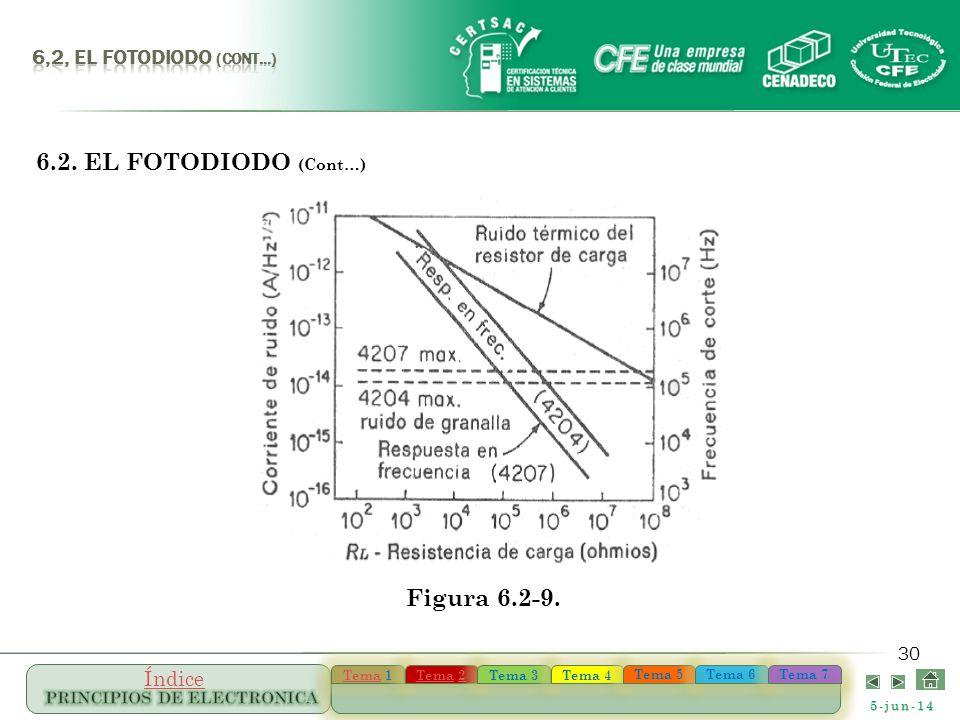 5-jun-14 TemaTema 1 TemaTema 1 TemaTema 22 TemaTema 22 Tema 3 Tema 4 Tema 5 Tema 6 Tema 7 Índice 30 6.2. EL FOTODIODO (Cont…) Figura 6.2-9.