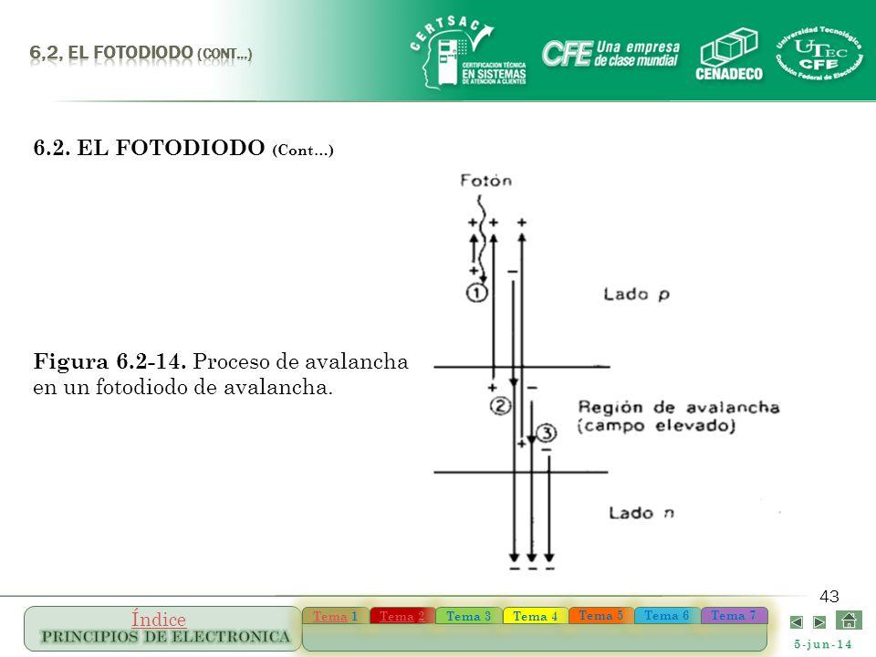 5-jun-14 TemaTema 1 TemaTema 1 TemaTema 22 TemaTema 22 Tema 3 Tema 4 Tema 5 Tema 6 Tema 7 Índice 43 6.2. EL FOTODIODO (Cont…) Figura 6.2-14. Proceso d