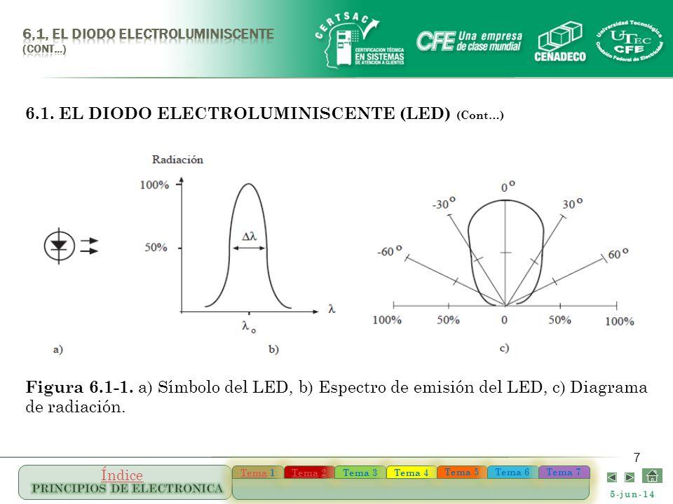5-jun-14 TemaTema 1 TemaTema 1 TemaTema 22 TemaTema 22 Tema 3 Tema 4 Tema 5 Tema 6 Tema 7 Índice 7 6.1. EL DIODO ELECTROLUMINISCENTE (LED) (Cont…) Fig