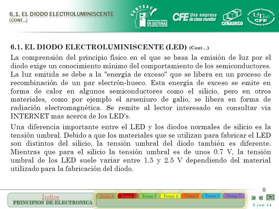5-jun-14 TemaTema 1 TemaTema 1 TemaTema 22 TemaTema 22 Tema 3 Tema 4 Tema 5 Tema 6 Tema 7 Índice 8 6.1. EL DIODO ELECTROLUMINISCENTE (LED) (Cont…) La