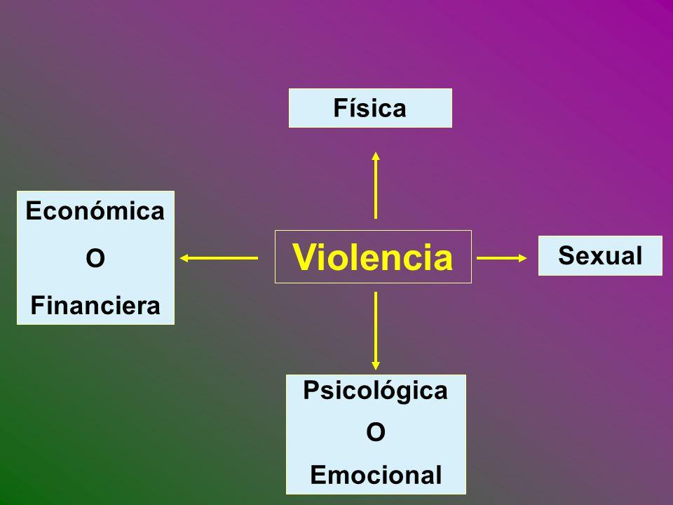 VIOLENCIA FAMILIAR Acto de poder u omisión recurrente, intencional y cíclico dirigido a dominar, someter, controlar o agredir física, verbal, psico-emocional o sexualmente a cualquier miembro de la familia dentro o fuera del domicilio familiar (Barbieri T, 1995).