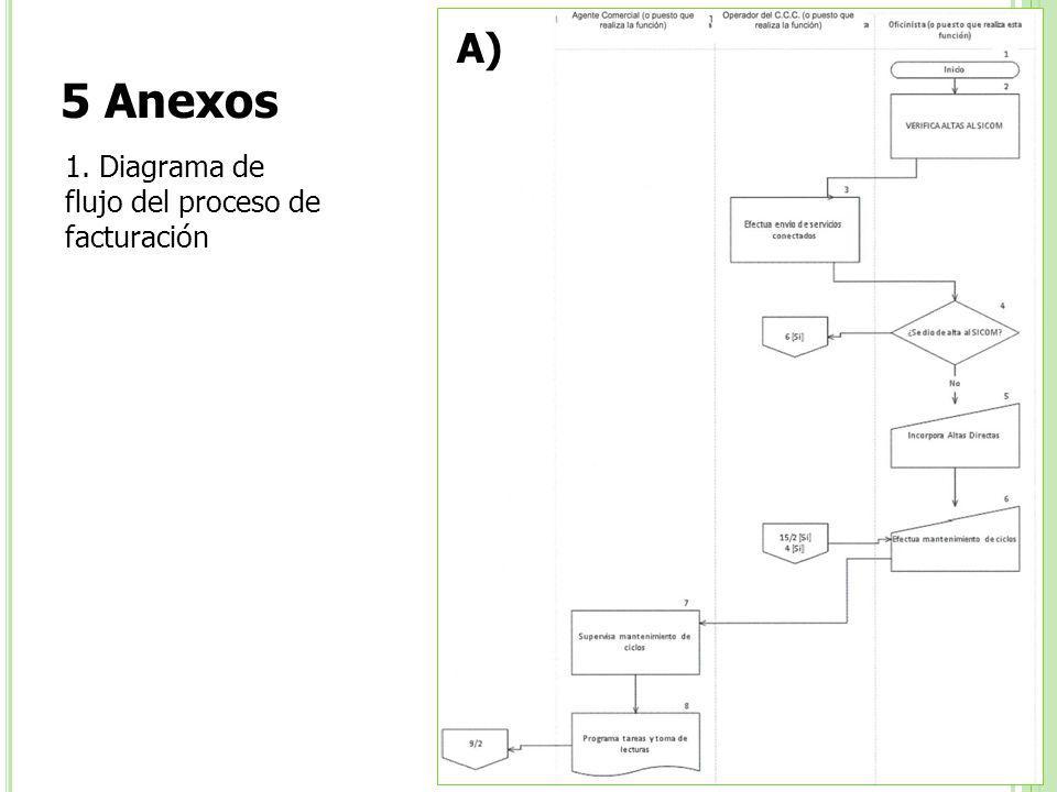 5 Anexos 1. Diagrama de flujo del proceso de facturación A) 17