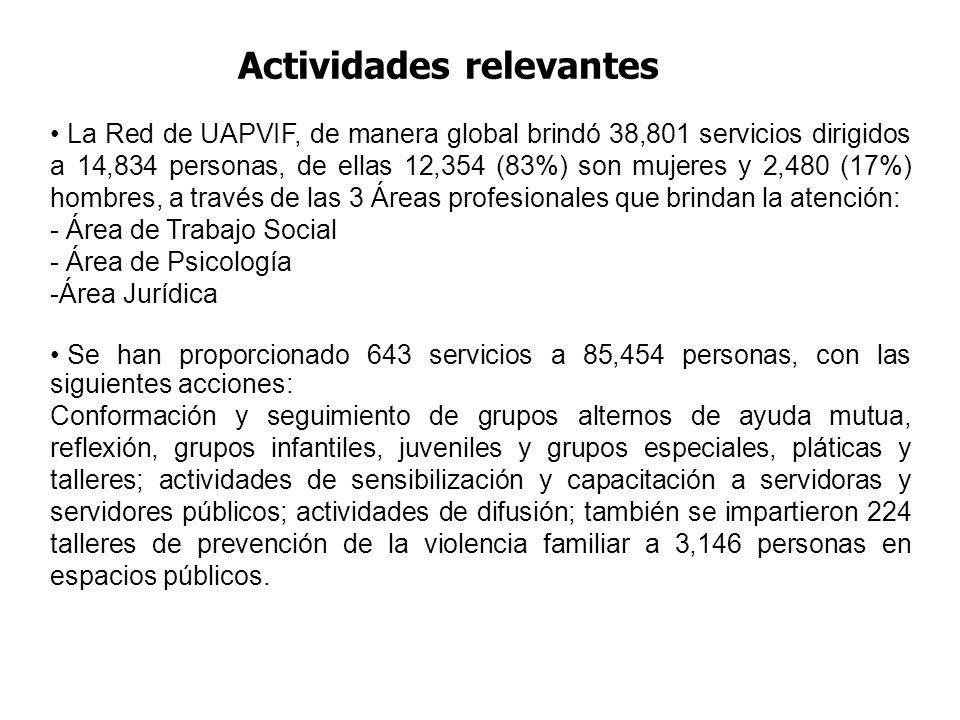 Actividades relevantes La Red de UAPVIF, de manera global brindó 38,801 servicios dirigidos a 14,834 personas, de ellas 12,354 (83%) son mujeres y 2,480 (17%) hombres, a través de las 3 Áreas profesionales que brindan la atención: - Área de Trabajo Social - Área de Psicología -Área Jurídica Se han proporcionado 643 servicios a 85,454 personas, con las siguientes acciones: Conformación y seguimiento de grupos alternos de ayuda mutua, reflexión, grupos infantiles, juveniles y grupos especiales, pláticas y talleres; actividades de sensibilización y capacitación a servidoras y servidores públicos; actividades de difusión; también se impartieron 224 talleres de prevención de la violencia familiar a 3,146 personas en espacios públicos.