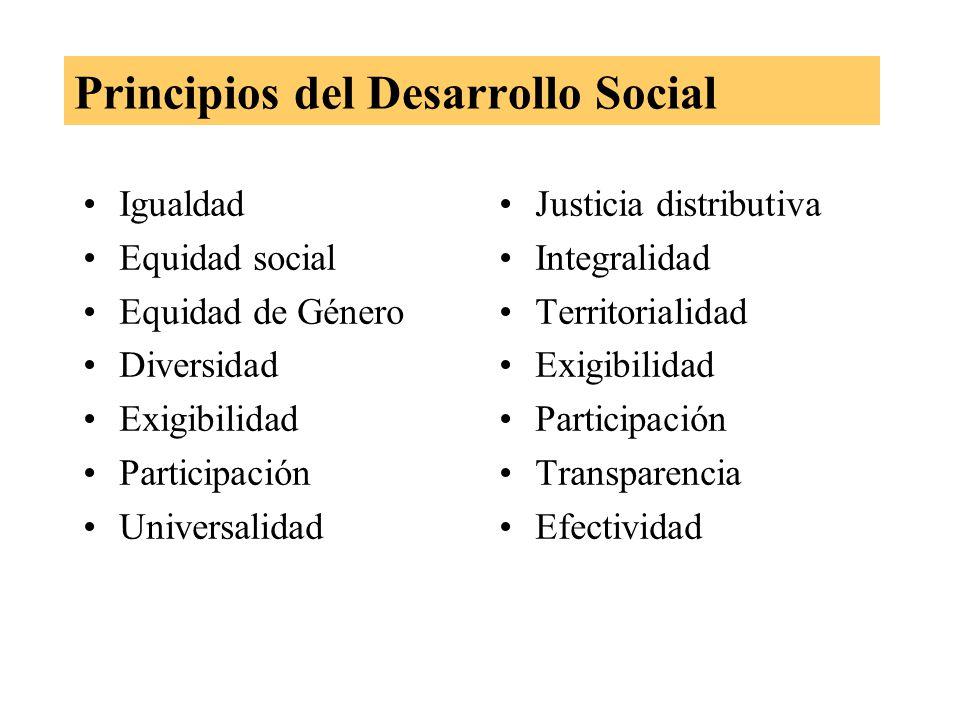 Principios del Desarrollo Social Igualdad Equidad social Equidad de Género Diversidad Exigibilidad Participación Universalidad Justicia distributiva Integralidad Territorialidad Exigibilidad Participación Transparencia Efectividad