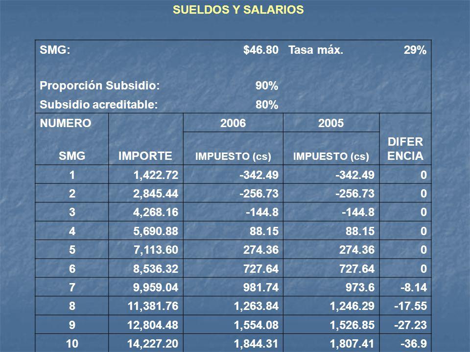 SMG:$46.80Tasa máx.29% Proporción Subsidio:90% Subsidio acreditable:80% NUMERO 20062005 SMGIMPORTE IMPUESTO (cs) DIFER ENCIA 11,422.72-342.49 0 22,845