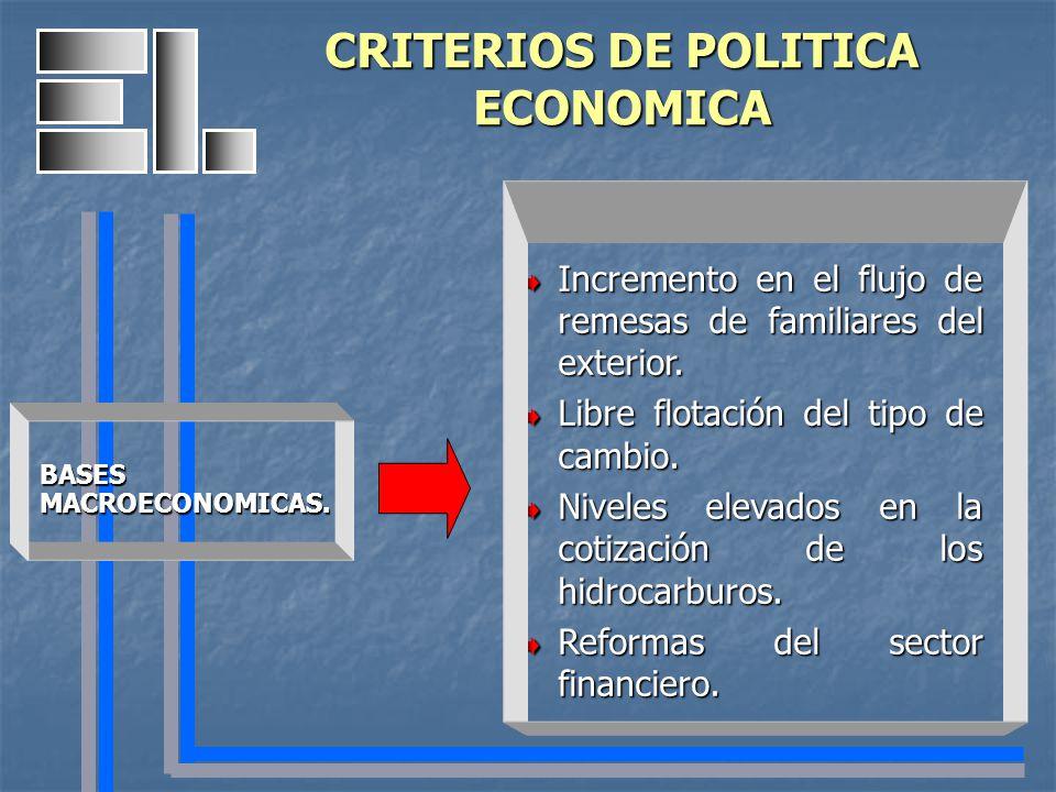 2006 2006 PRODUCTO INTERNO BRUTO 3.6% INFLACION ESPERADA 3.0% TIPO DE CAMBIO PROMEDIO $11.40 PRECIO BARRIL DE PETROLEO 36.5.usd DEFICIT PUBLICO 0.0% CRITERIOS DE POLITICA ECONOMICA