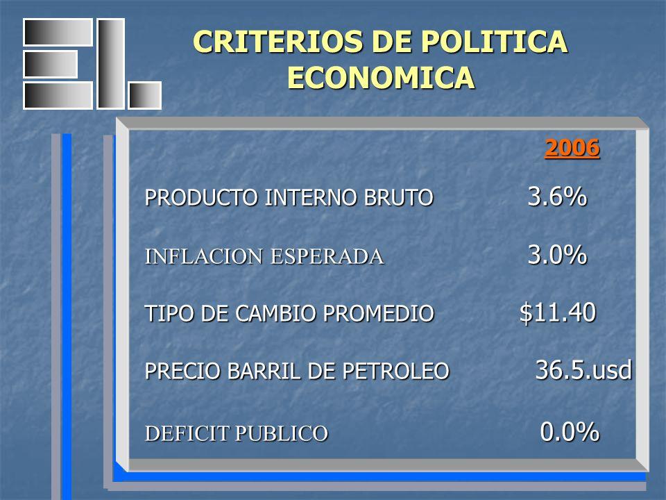 2006 2006 PRODUCTO INTERNO BRUTO 3.6% INFLACION ESPERADA 3.0% TIPO DE CAMBIO PROMEDIO $11.40 PRECIO BARRIL DE PETROLEO 36.5.usd DEFICIT PUBLICO 0.0% C