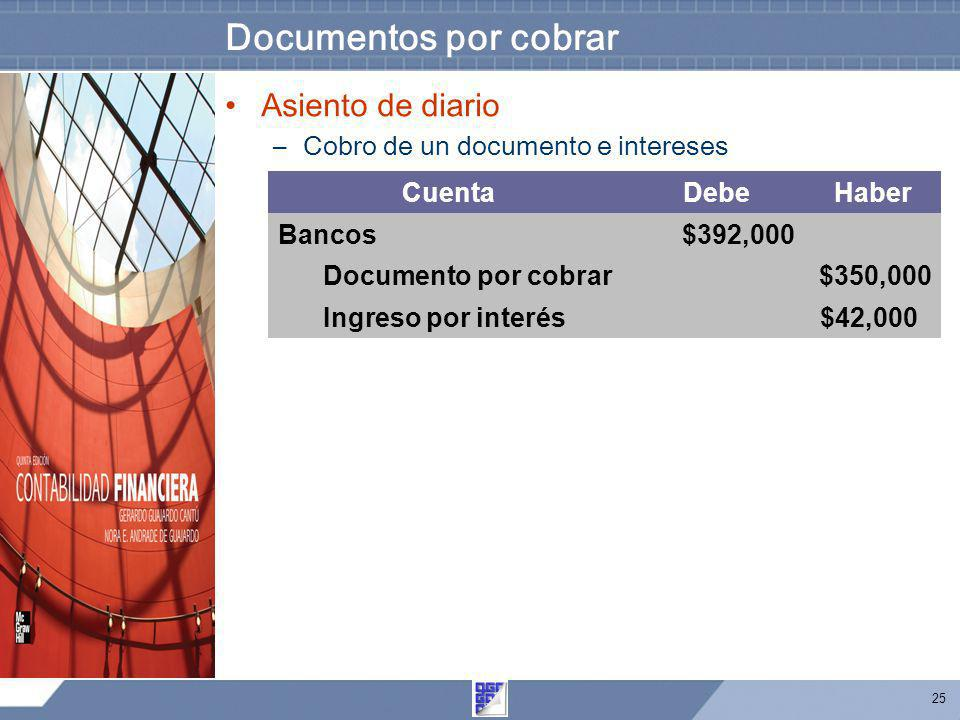 25 Documentos por cobrar Asiento de diario –Cobro de un documento e intereses CuentaDebeHaber Bancos$392,000 Documento por cobrar$350,000 Ingreso por