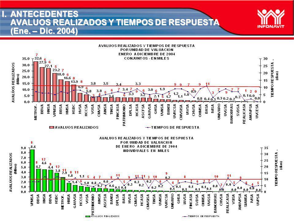 I.ANTECEDENTES AVALUOS REALIZADOS Y TIEMPOS DE RESPUESTA (Ene. – Dic. 2005)